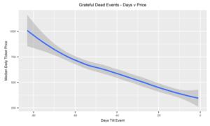 Trend+for+Grateful+Dead