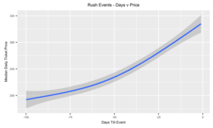 Trend+for+Rush